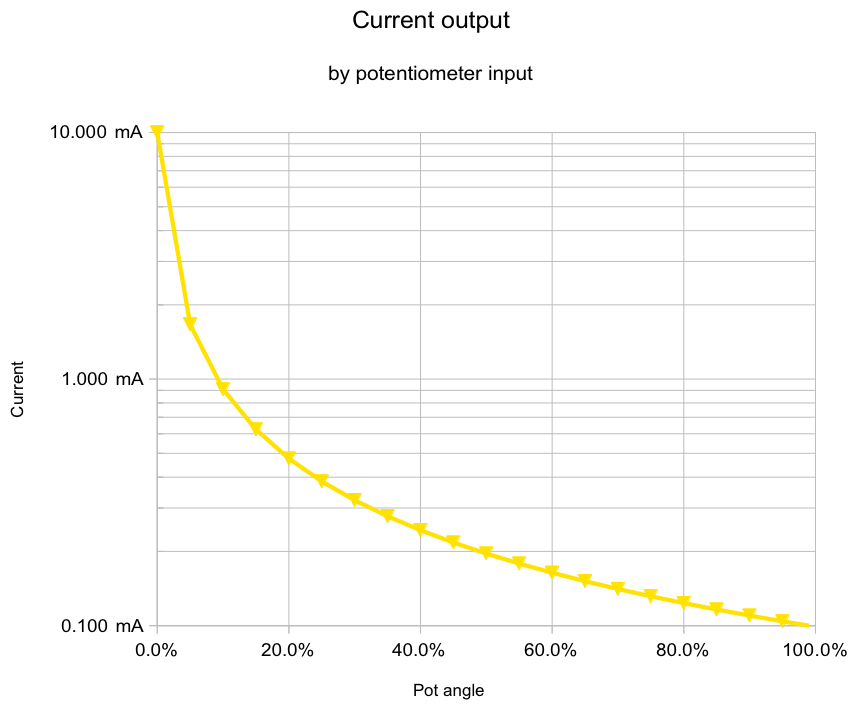 Current change over the potentiometer range shown against logarithmic current shows a curved line indicating a steeper response than a linear log curve.